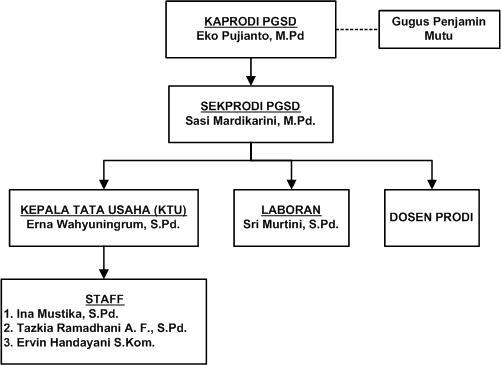 Struktur Organisasi PGSD-UDN